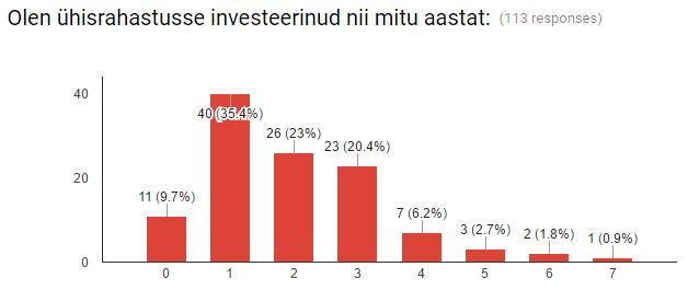 ühisrahastusse investeerimise kogemus