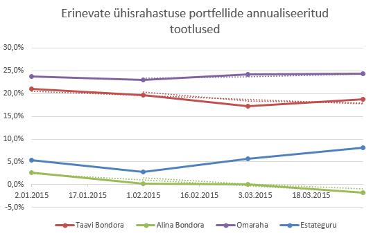 Bondora, Omaraha ja Estateguru tootlus 2015. märtsis