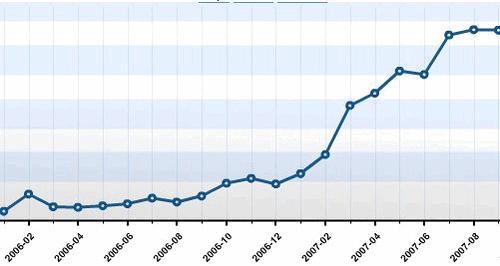 eksponentsiaalne kasv