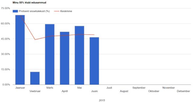 50% klubi 2015. aasta juunis