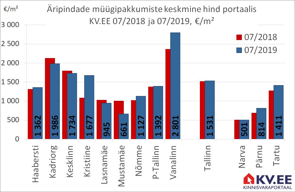 Äripindade müügipakkumiste keskmine hind kv.ee statistika põhjal.