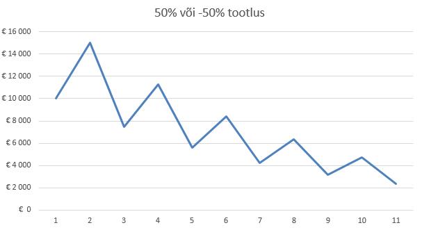 50% või -50% investeerimise tootlus