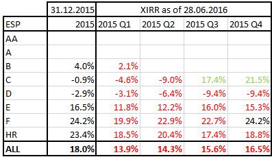 Bondora ESP laenude XIRR 2015