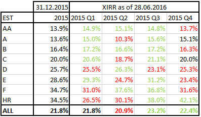 Bondora laenude XIRR EST 2015