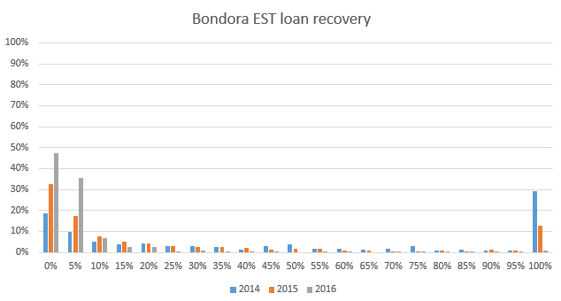Bondora Estonian loan recovery