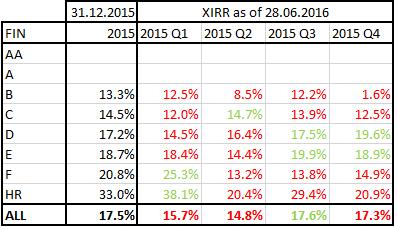 Bondora FIN laenude XIRR 2015