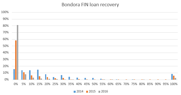 Bondora Finnish loan recovery