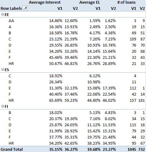 Bondora Rating interest rates V1 vs V2