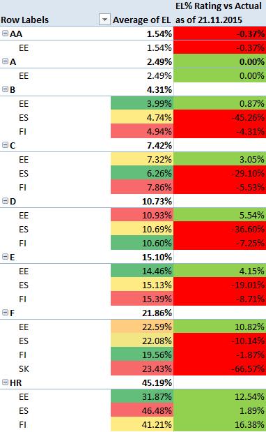 Bondora Rating expected loss vs actual loss 2015