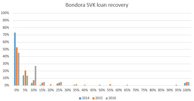 Bondora Slovakian recovery