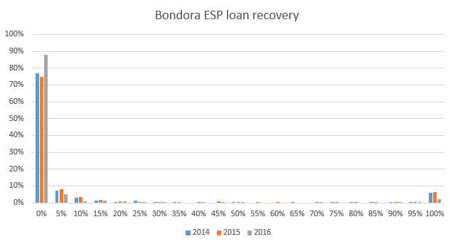 Bondora Spanish loan recovery