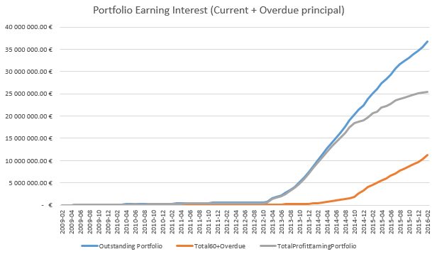 Bondora portfolio earning income