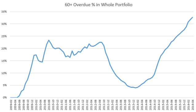 Defaulted loan proportion of whole portfolio