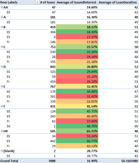 Bondora laenu intressid Eestis, Soomes ja Hispaanias