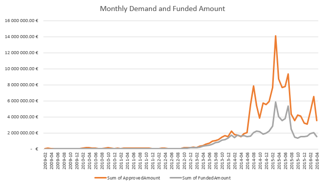 Bondora loan demand and monthly funded amount