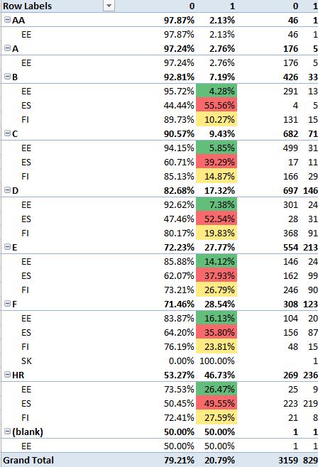 Default Rate ehk hapude laenude osakaal Bondoras 2015
