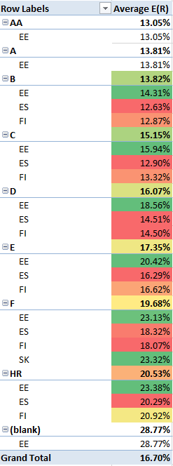 Expected Return Bondora Rating 2015