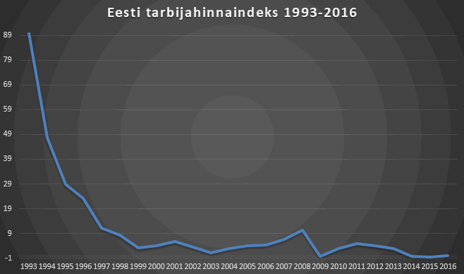 Eesti inflatsioon ehk tarbijahinnaindeks aastatel 1993-2016