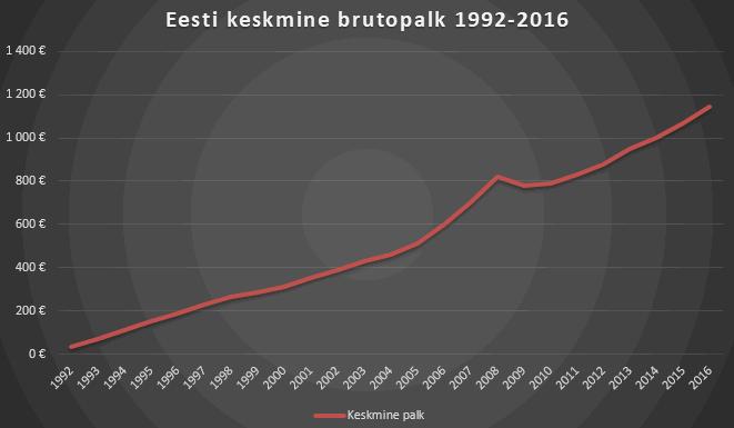 Eesti keskmine brutopalk 1992-2016