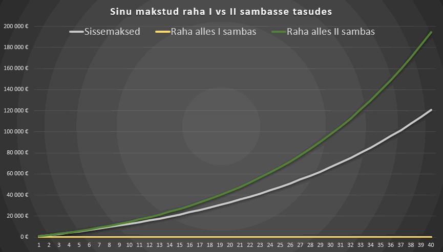 raha põlemine I sambas vs II sambas