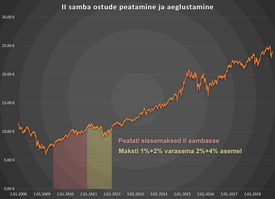 II samba ostude peatamine kaotas pensionikogujate raha