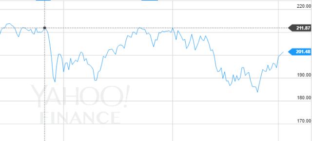 IVV stock price