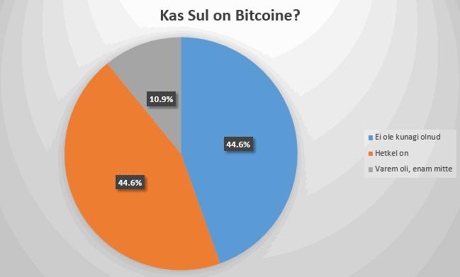 Kas omad täna Bitcoine?