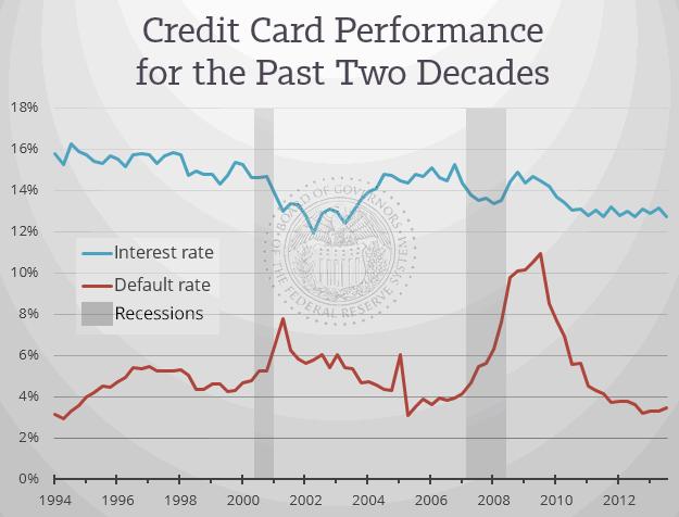 Krediitkaartide ajalooline tootlus