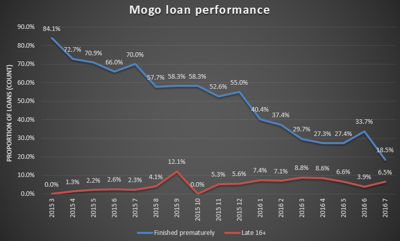 Mogo default rate and late loans
