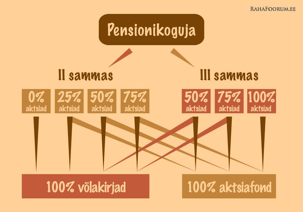 Väljapakutav pensionisüsteem kahe pensionifondiga