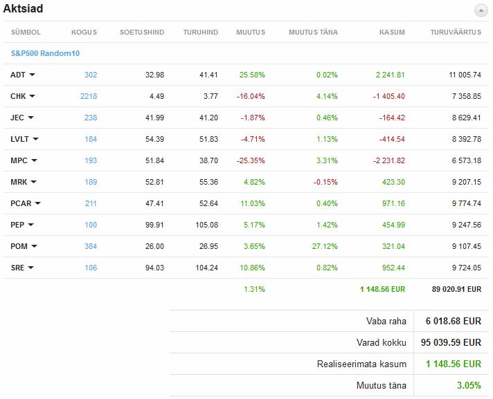 suvalised 10 S&P 500 aktsiat investeeringuna