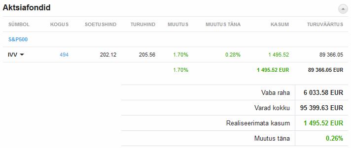 S&P500 indeksaktsia investeering IVV