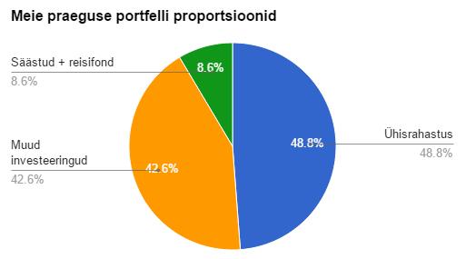 RahaFoorumi 2015. aprilli investeerimisportfell