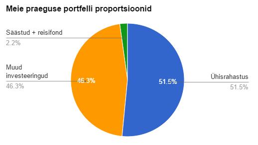 RahaFoorumi 2015. märtsi investeerimisportfell