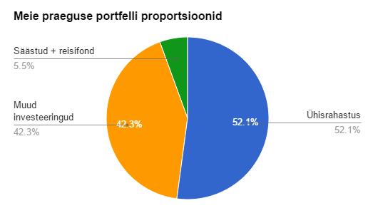 2015. mai ühisrahastuse ja muude investeeringute portfell