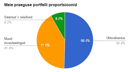 RahaFoorumi 2015. veebruari investeerimisportfell