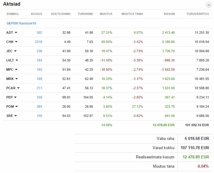 Suvaliselt valitud 10 S&P500 aktsiat
