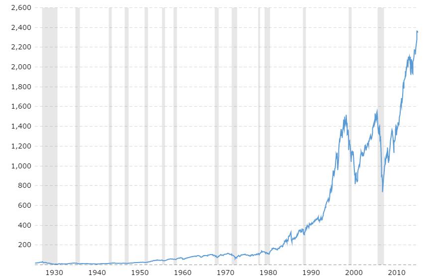 S&P 500 90 aasta graafik