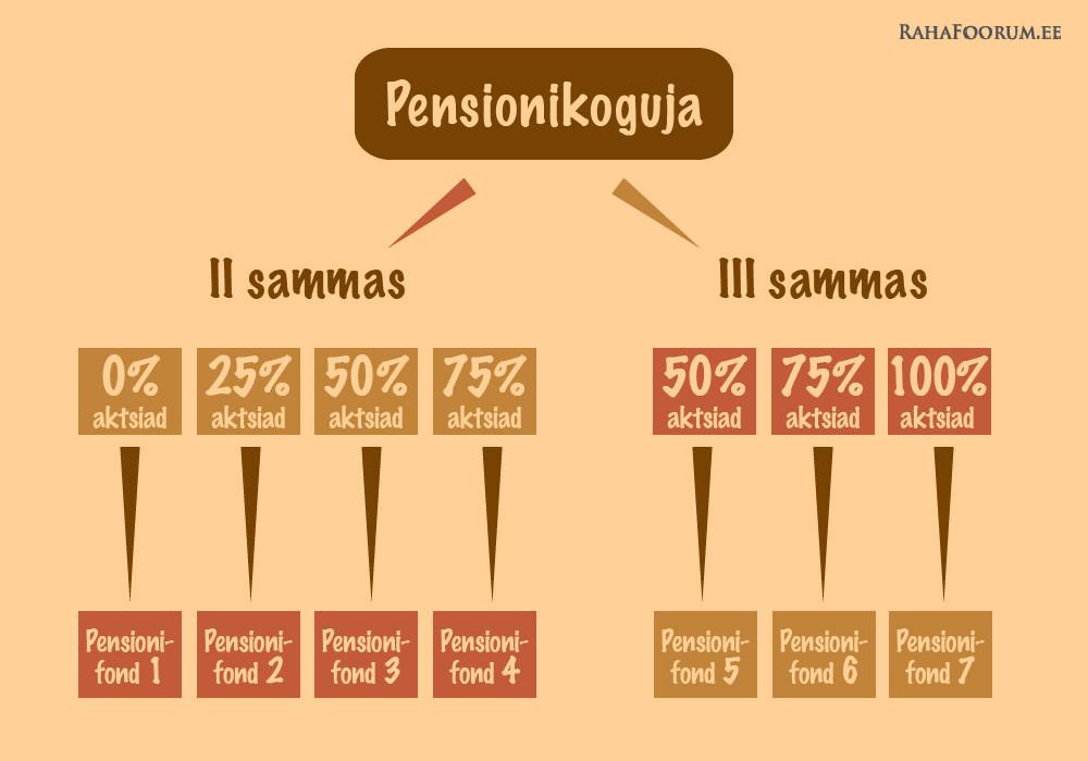 Tänane pensionisüsteem II ja III samba fondidega
