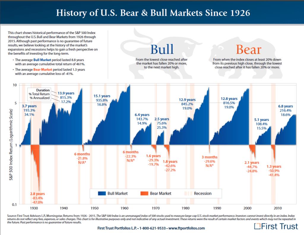 USA S&P 500 indeksi pulliturg ja karuturg alates 1926-2015