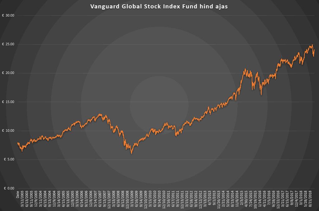 Vanguard Global Stock Index Fund tootlus läbi aja