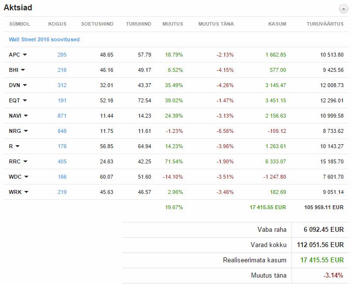 Wall Streeti soovitatud aktsiate tootlus on septembri seisuga üllatavalt hea