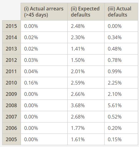 ühisrahastuse default kriisi ajal