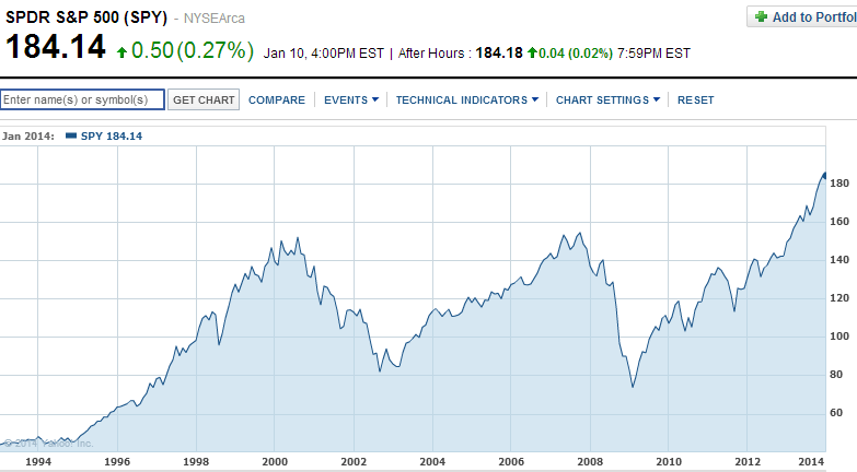 börsil kaotamine ja tootlus
