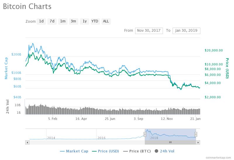 bitcoini hind