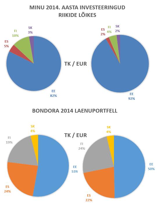Bondora 2014 laenud riigiti