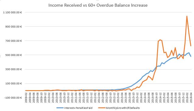 Bondora interest and penalty, vs defaulted loan amount