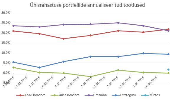 Bondora, Omaraha, Estateguru ja Mintose tootlus