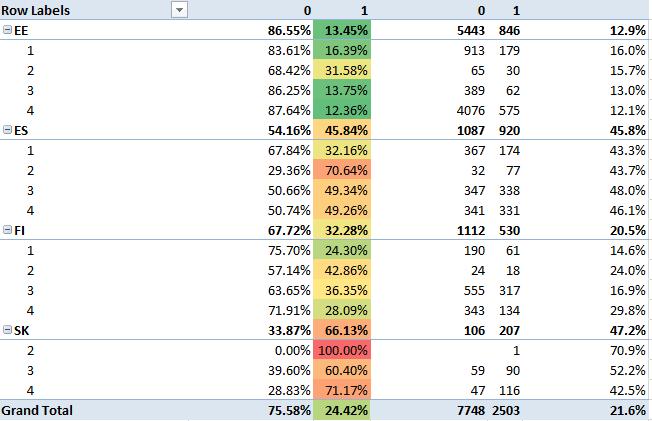 Bondora default rate esimese aasta jooksul peale laenude väljastamist