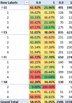 Bondora default rate principal proportion